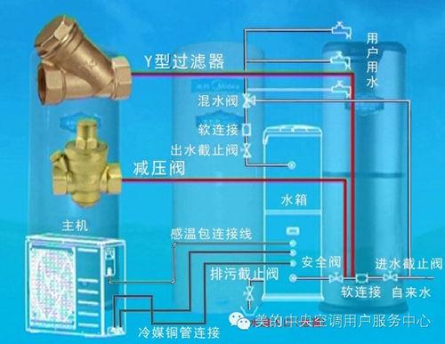 美的空气能热水器与冷热水管的连接