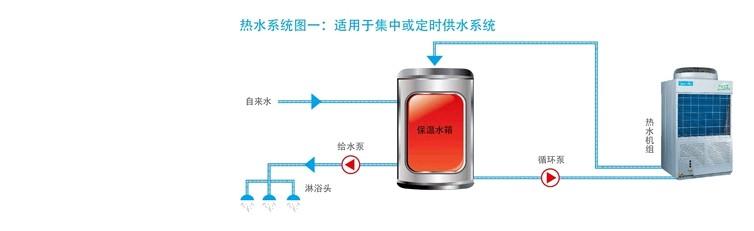 美的空气能热水系统图一:适用于集中或定时供水系统
