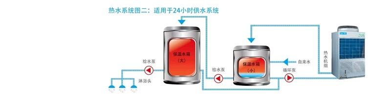 美的空气能热水系统图二:适用于24小时供水场所