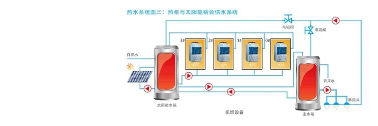 美的空气能热水系统图三:热泵与太阳能结合供水系统