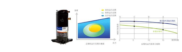 美的空气能热水器采用国际知名品牌压缩机