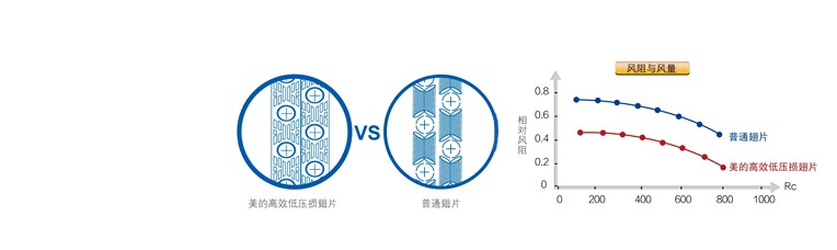 美的空气能热水器采用高效低压损翅片